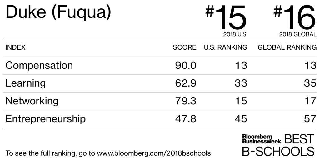 Duke (Fuqua) - Best Business Schools 2018 US Rankings