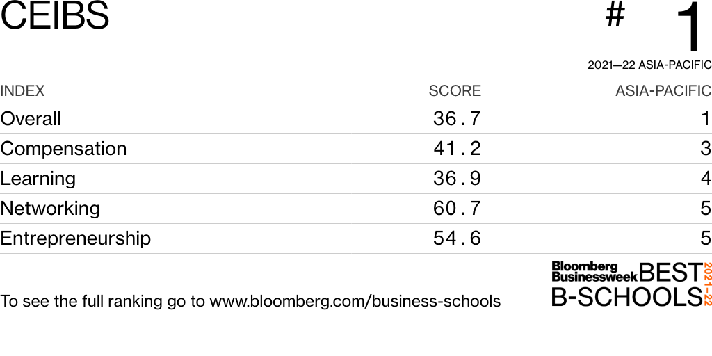 CEIBS ranked undefinedth in Bloomberg Businessweek's 2019 Asia-Pacific ranking