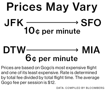 Why Gogo's Infuriatingly Expensive, Slow Internet Still Owns the Skies
