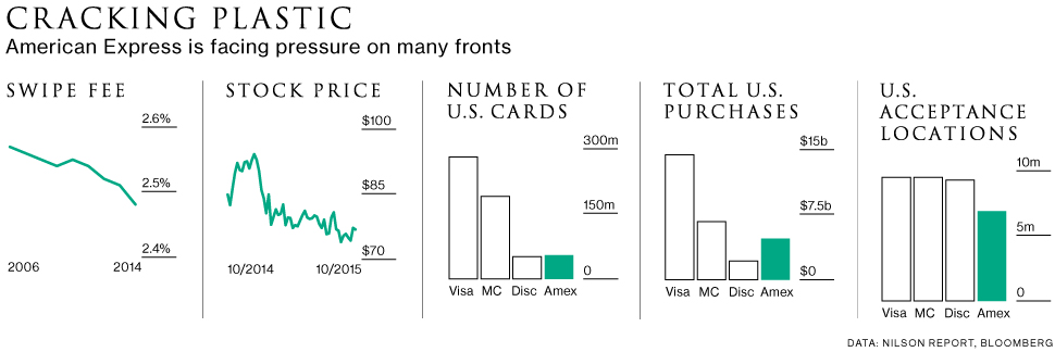 How Bad Will It Get for American Express?