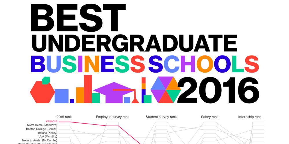 Best Undergrad Business s 2016