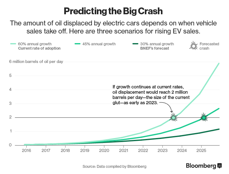 Chart: Predicting the Big Crash