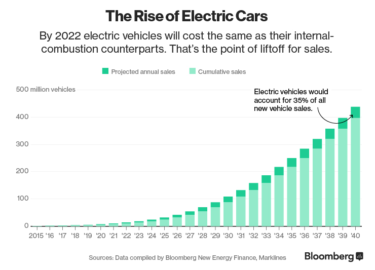 The World EV Market in Sales