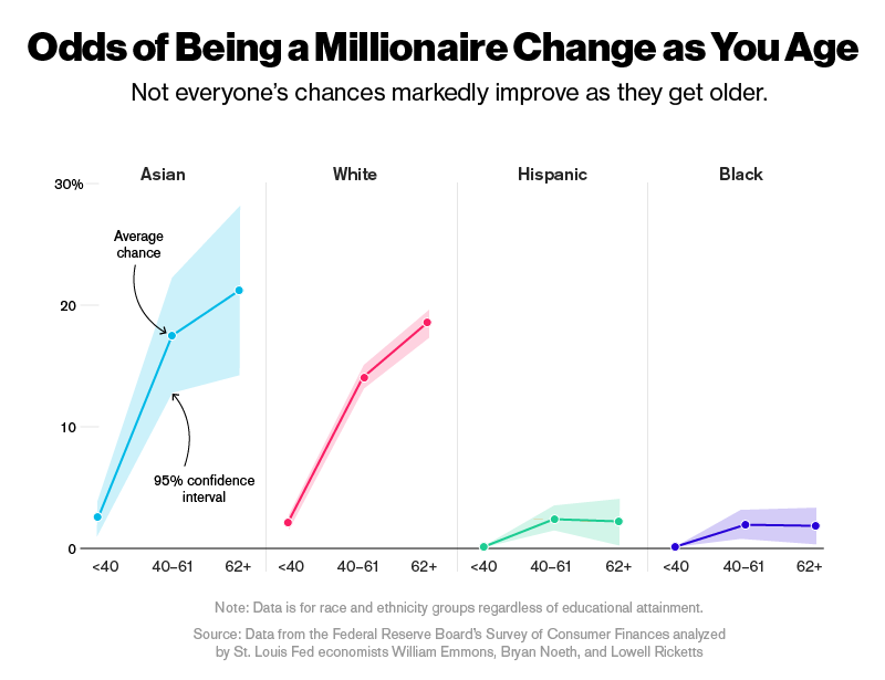 Opciones de ser millonario mientras envejeces (Fuente: http://www.bloomberg.com/features/2016-millionaire-odds/img/millionaire-age.png)