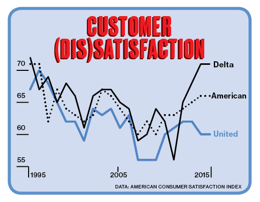 Customer Dissatisfaction