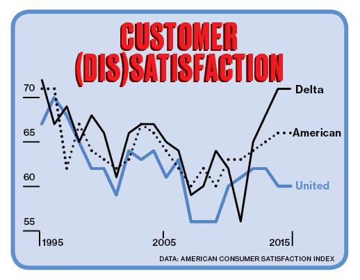Customer Dissatisfaction