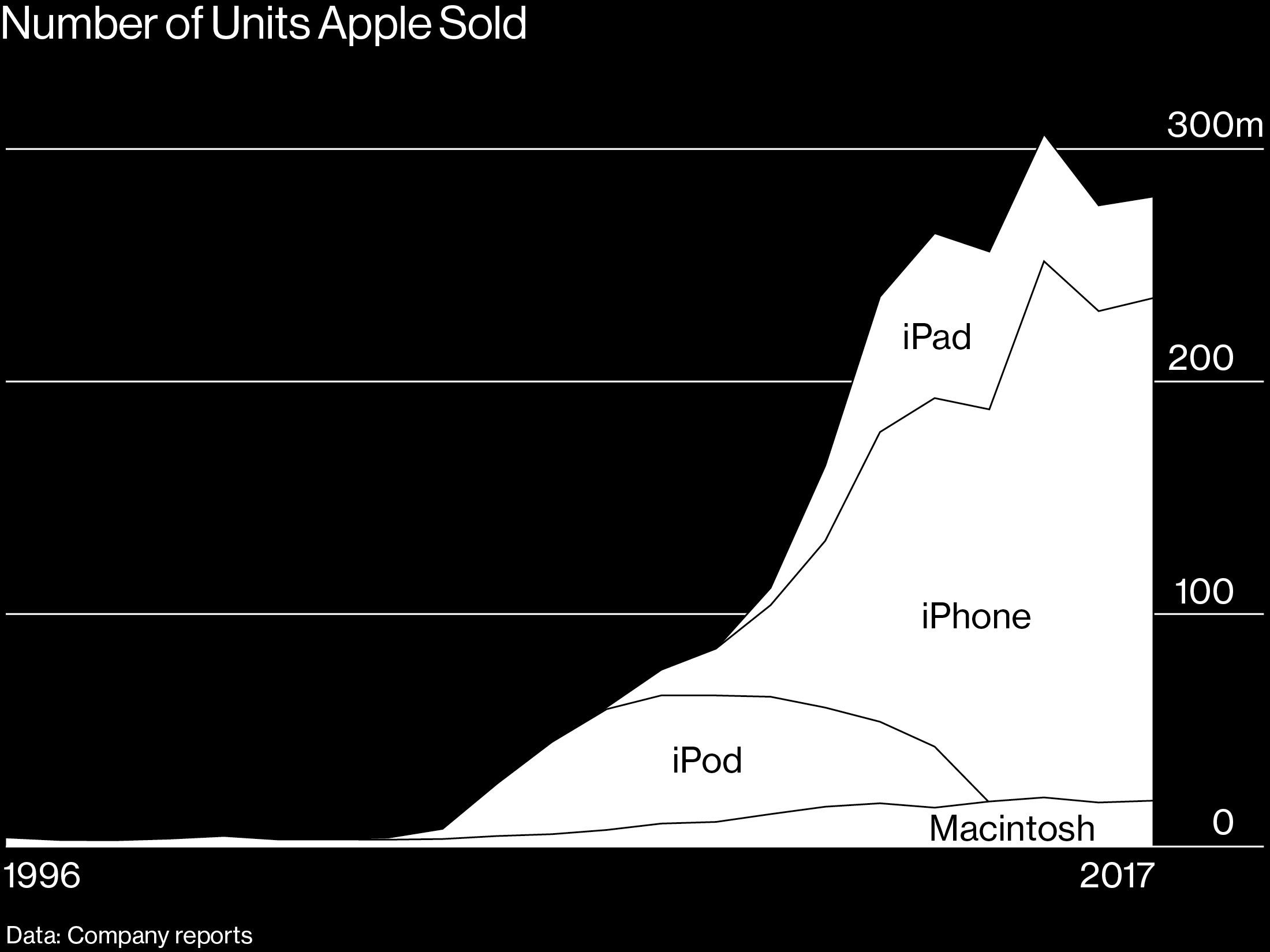 A Look at Apple's Trillion-Dollar World