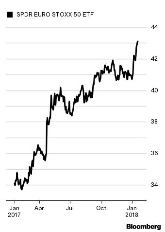 Euro Sto 50 Etf Fez