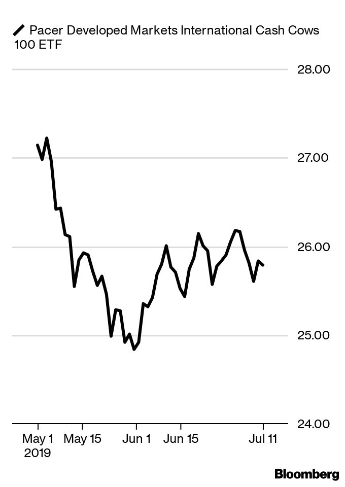 Legg Mason Low Volatility High Dividend ETF