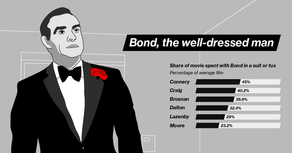best james bond movie