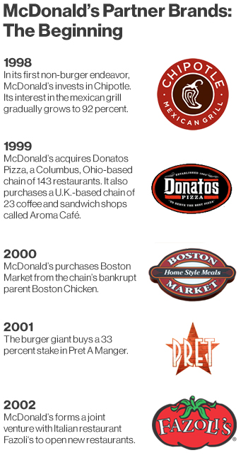 Chipotle The Definitive Oral History Business Financial - Map of chipotle locations in the us