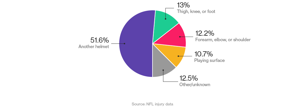 how to create a sports percentage