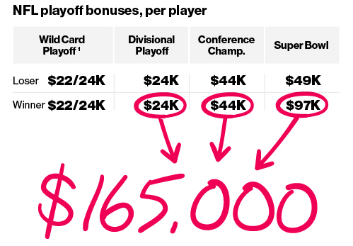 1984 nfl playoffs nfl league minimum salary