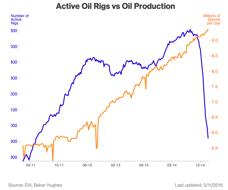 Watch Four Years of Oil Drilling Collapse in Seconds | Bloomberg Business - Business, Financial & Economic News, Stock Quotes