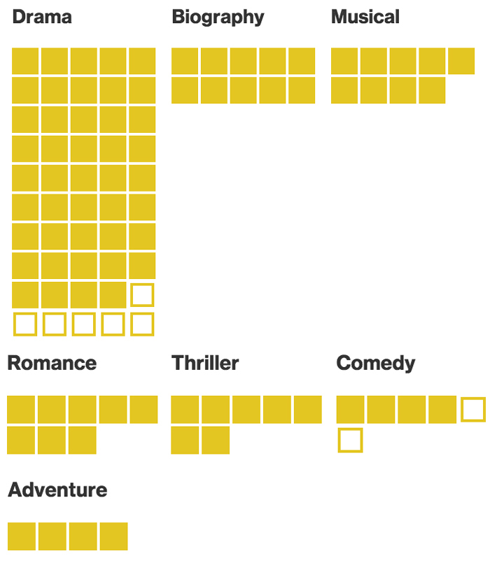 How to Build an Oscar Winner | Bloomberg Business - Business