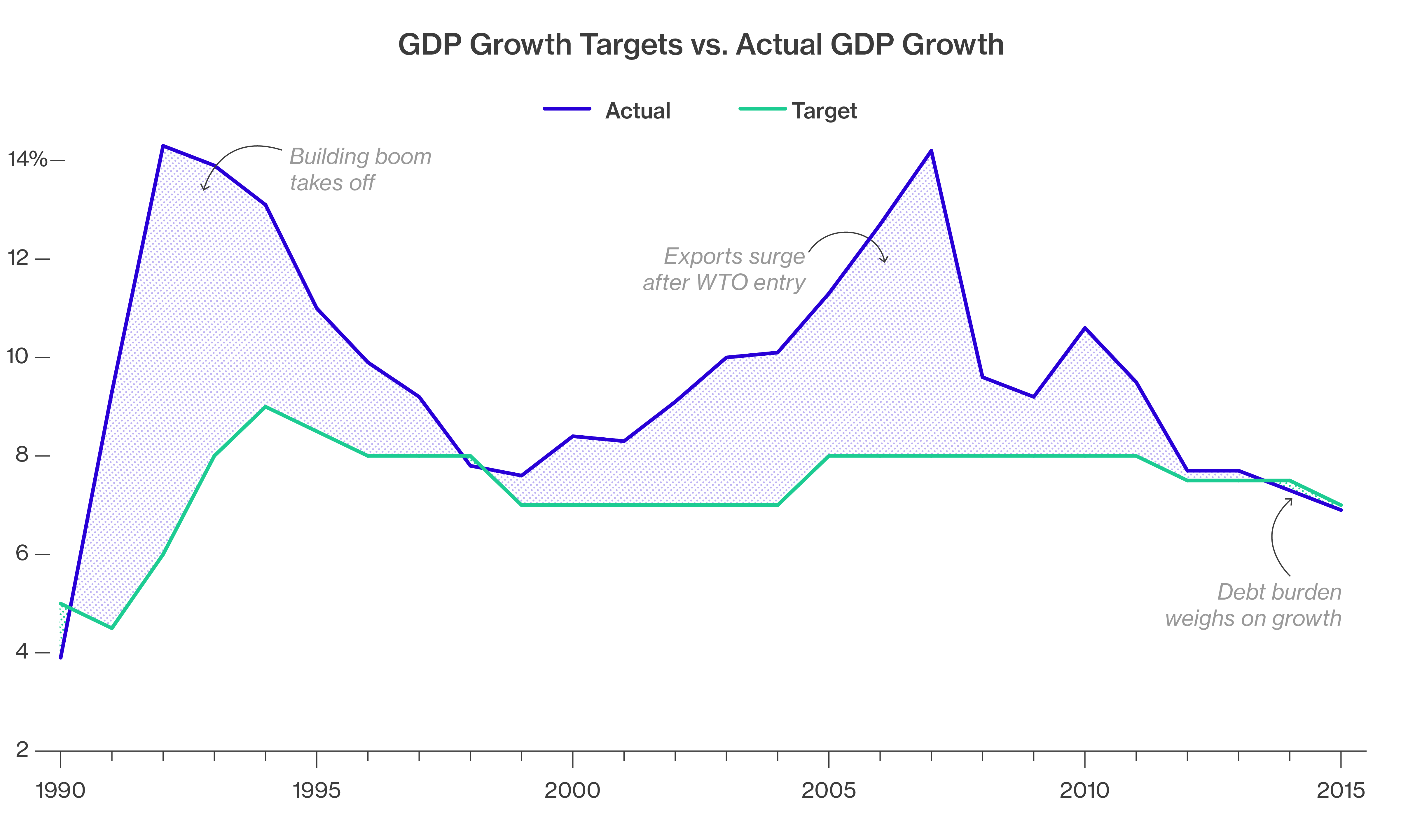china is struggling to meet its growth targets