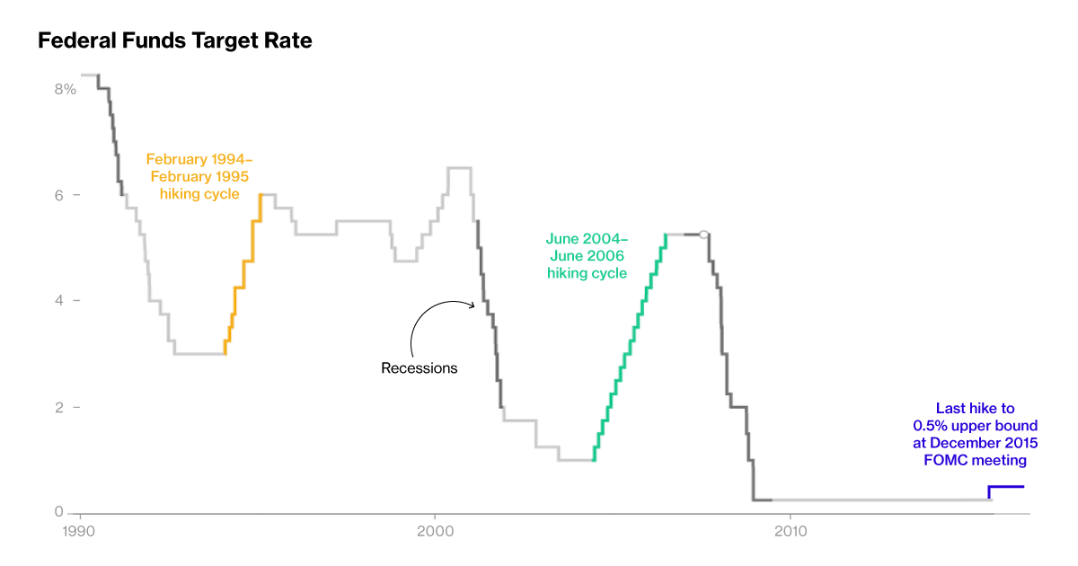 Raising Interest Rates in Uncharted Territory