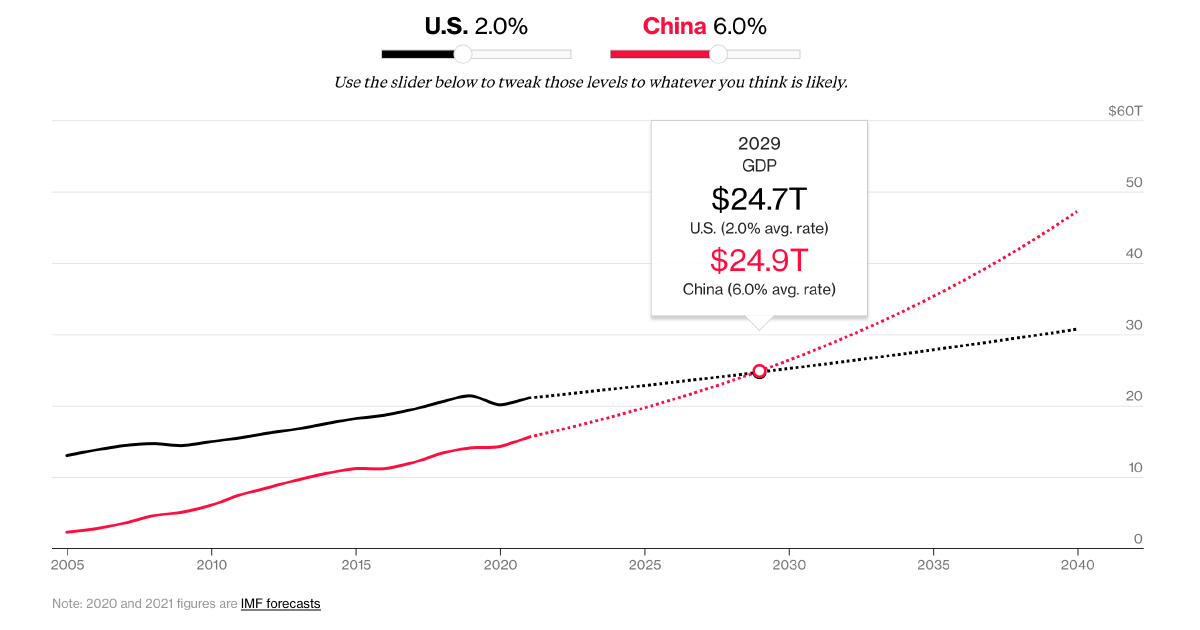 Here's How Fast China's Economy Is Catching Up to the U S