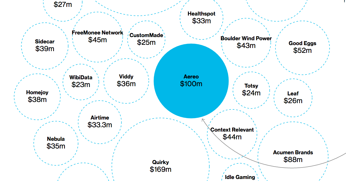 Who Gets Venture Capital Funding?