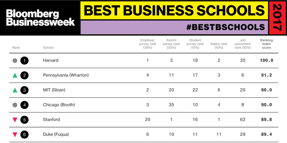Best Business Schools 2017 - Bloomberg Businessweek