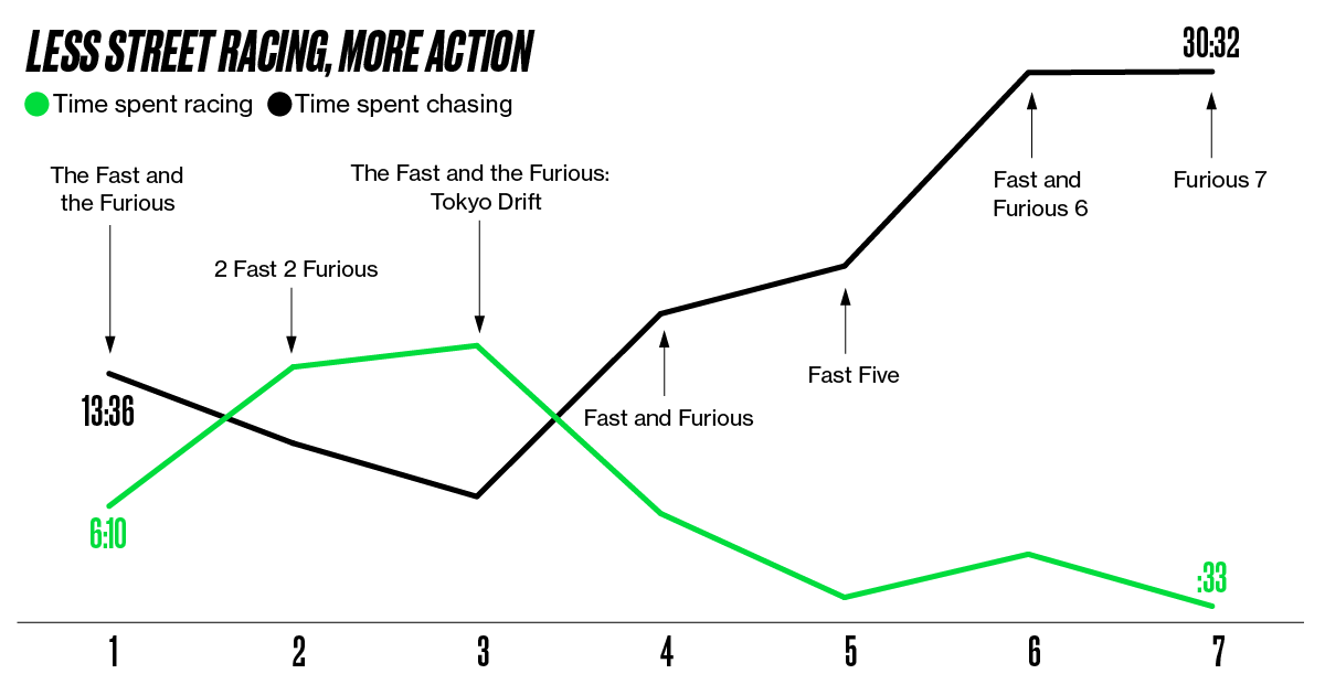 The fast and the furious and the data ccuart Images