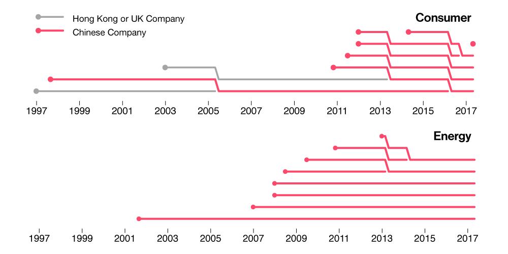 hang seng index companies