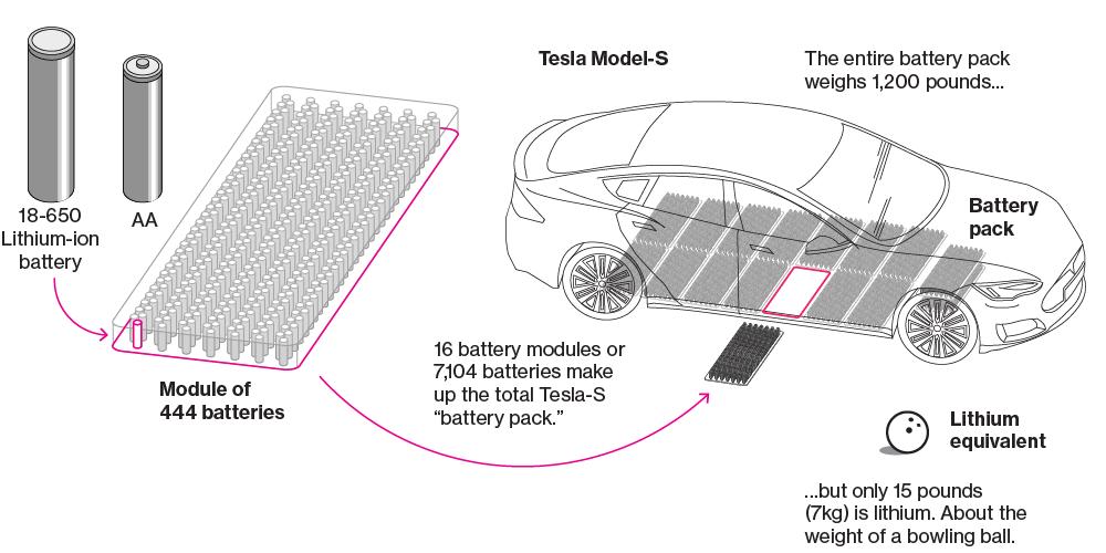 we\u0027re going to need more lithium Tesla Magnifier Diagram
