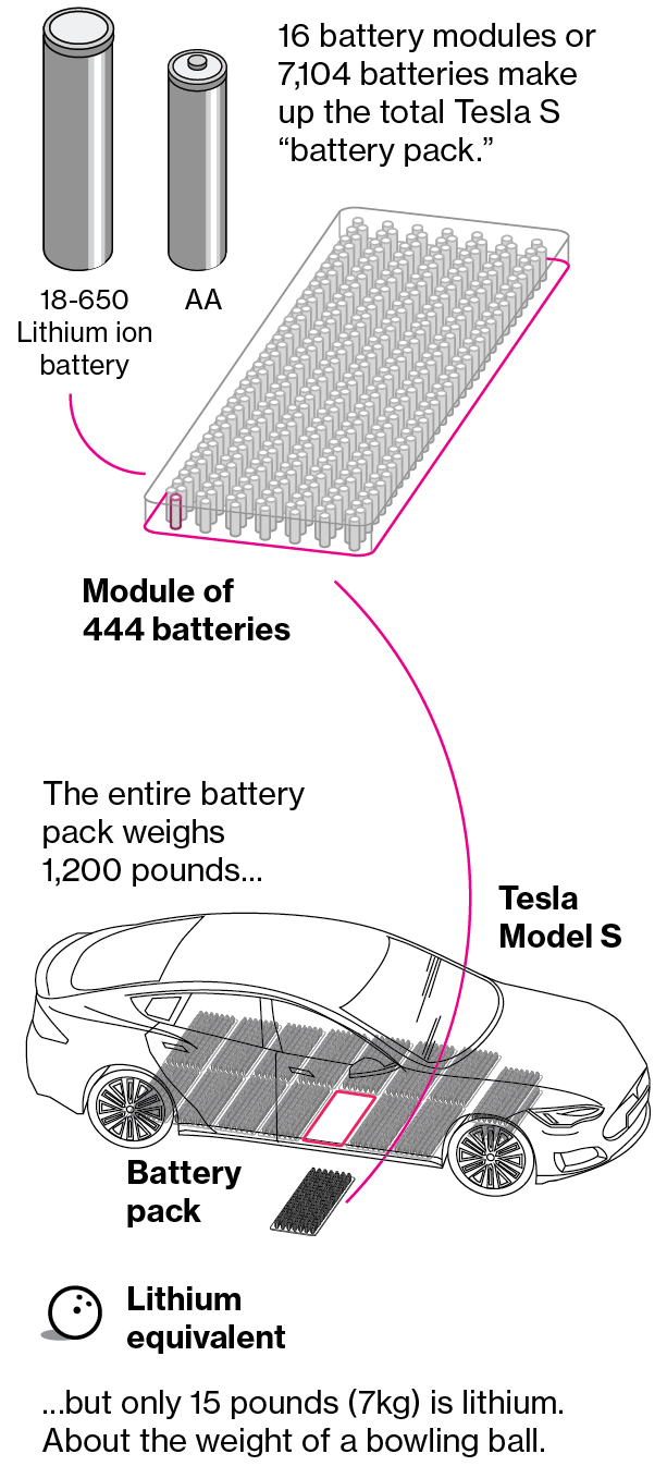 The Tesla Model S Includes More Than 7 000 Individual Batteries Which Are Similar In Size To Aa Used Tv Remotes