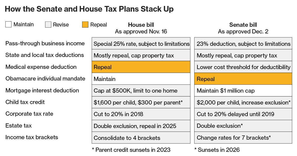 How the house and senate tax bills stack up reheart Gallery