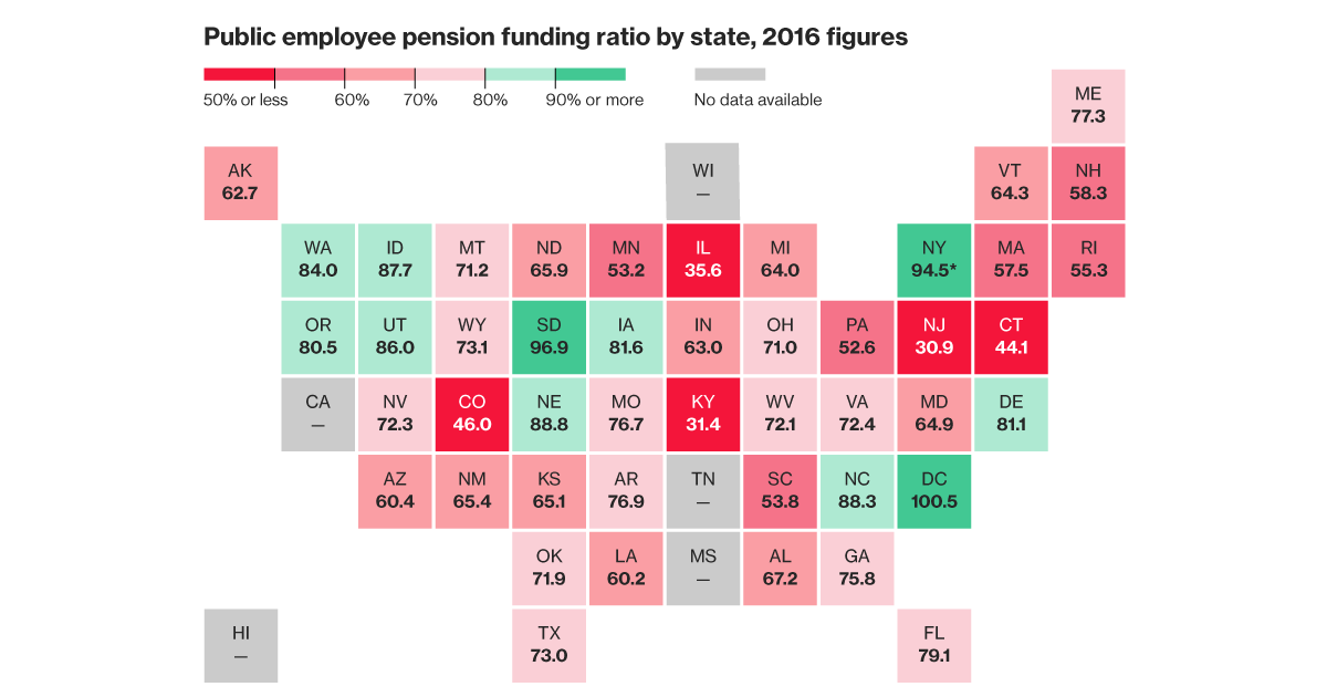 Pension Fund Problems Worsen in 43 States