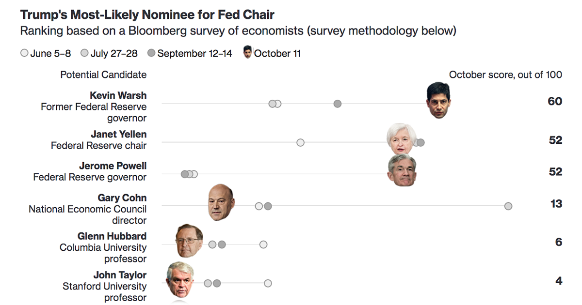 Bet on next fomc chairperson warsh cbc news bitcoins for free