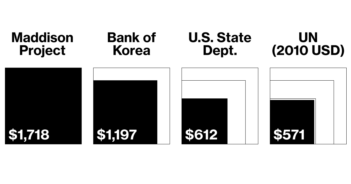 How big is North Korea's economy? Pick a number, any number