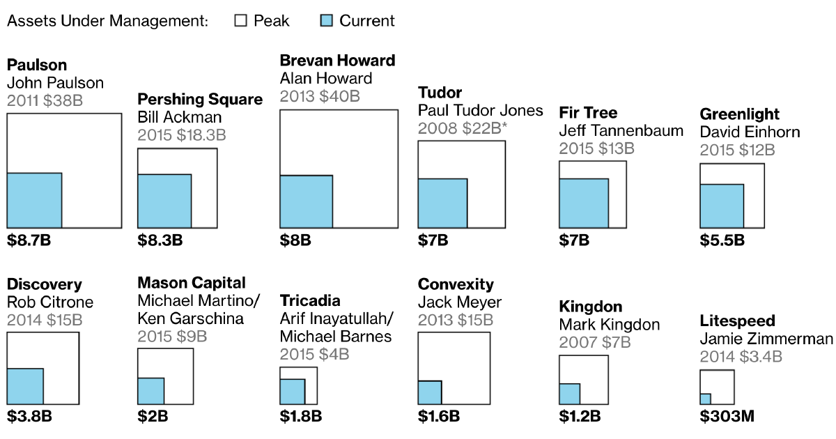 bloomberg.com - The Incredible Shrinking Hedge Fund