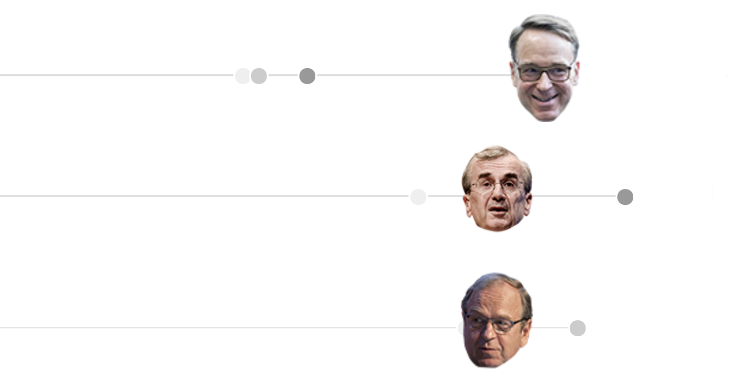 Who Will Be the Next ECB President?