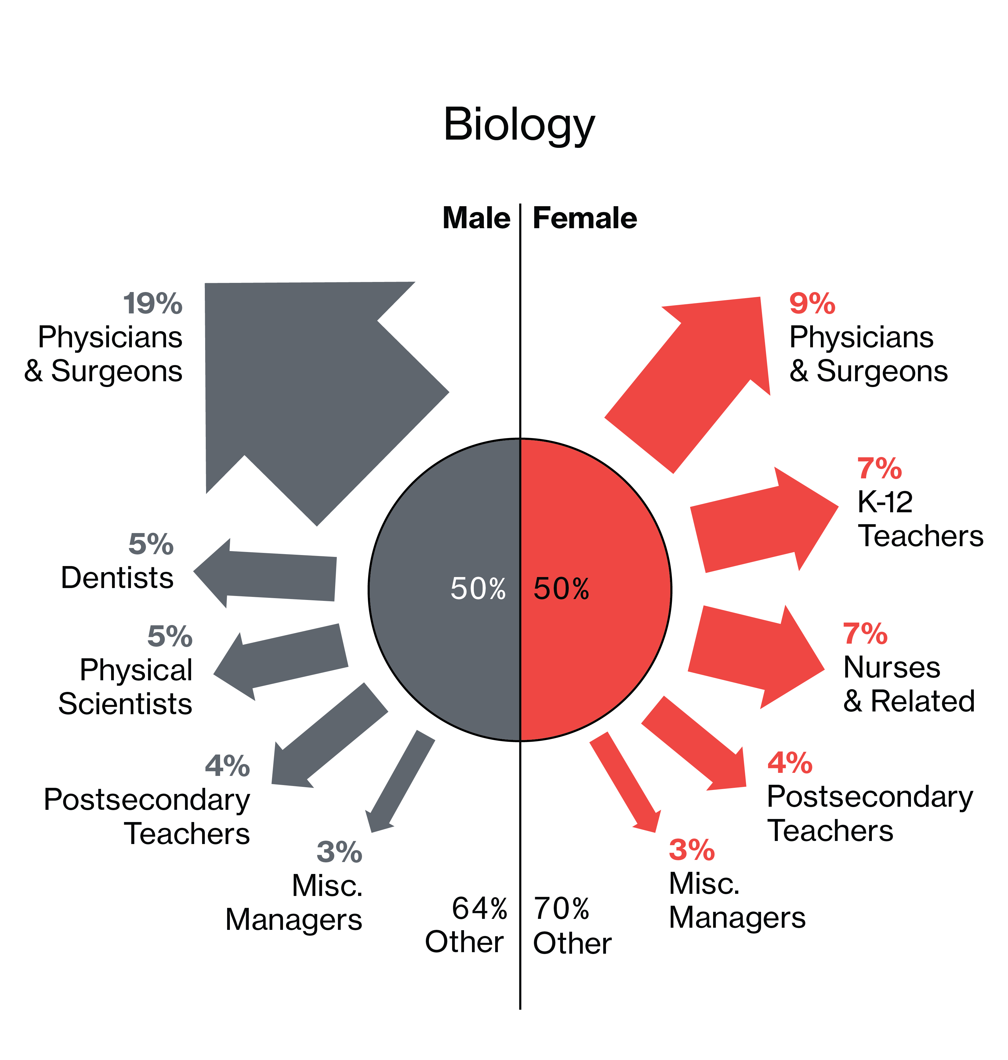 Mens professions: list. Male and female professions