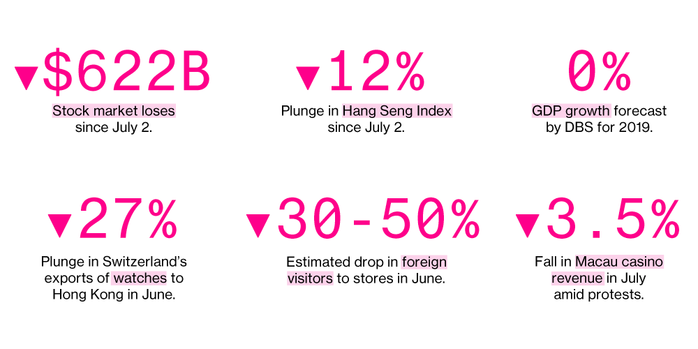How Big Are Hong Kong's Protests? The Economy Offers a Clue