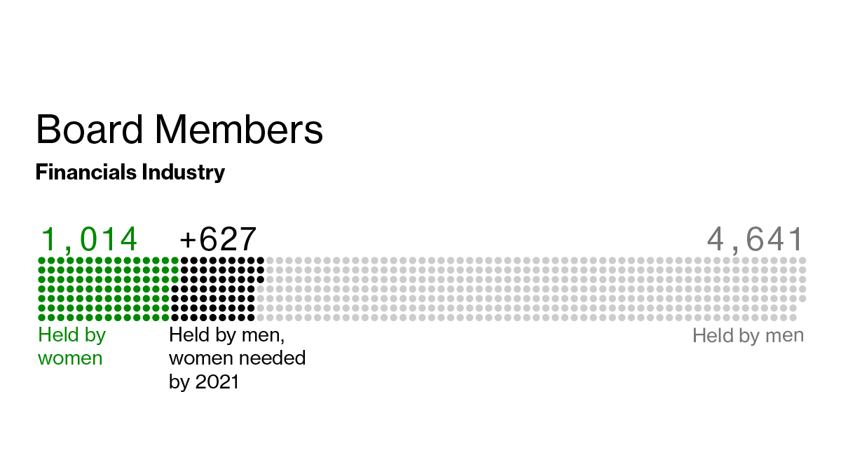 California's Women Requirement for Company Boards Could Pave Way for