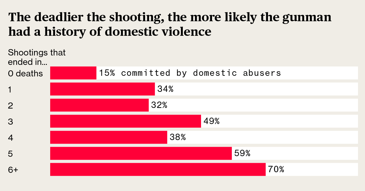 Deadliest Mass Shootings Are Often Preceded by Violence at Home