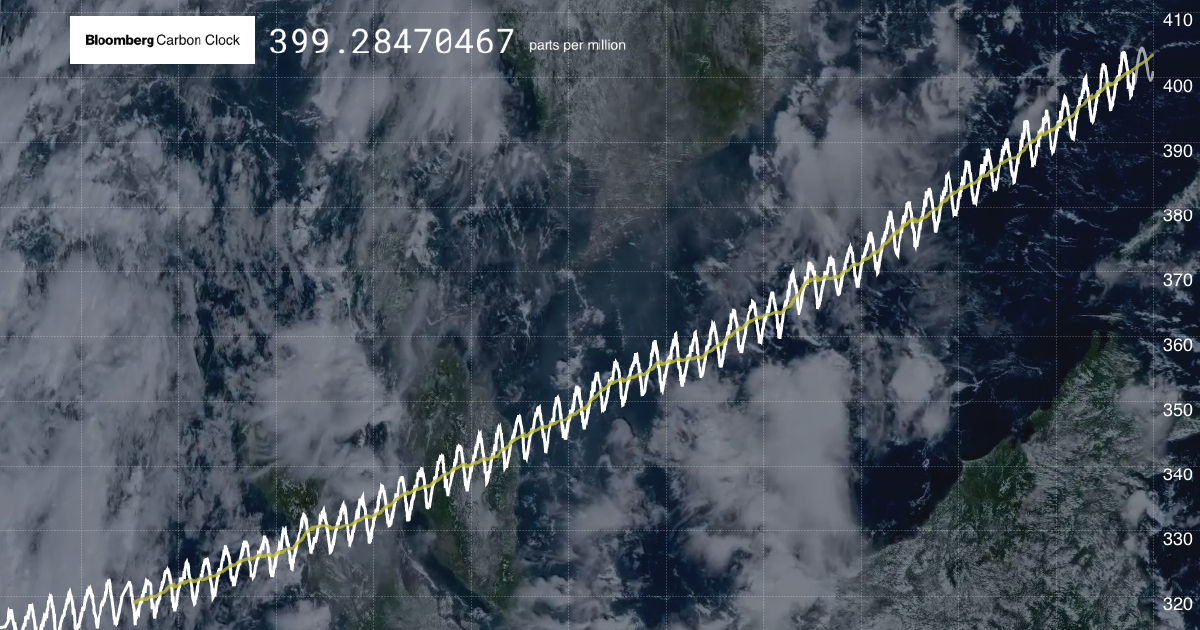 Bloomberg Carbon Clock: Measuring Carbon Dioxide that Causes Global Warming