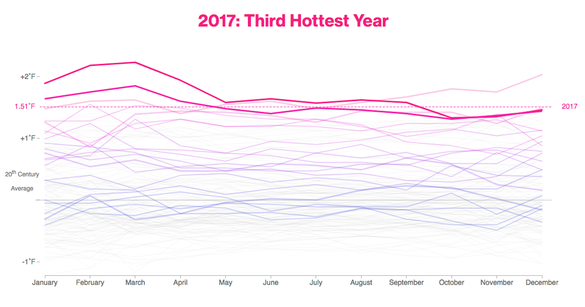 Earths Relentless Warming Sets A Brutal New Record In 2017