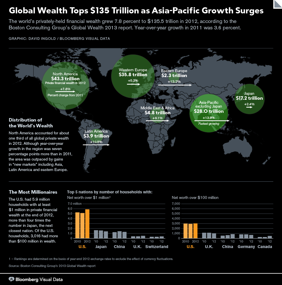 Global Wealth Tops 135 Trillion As Asia Pacific Surges