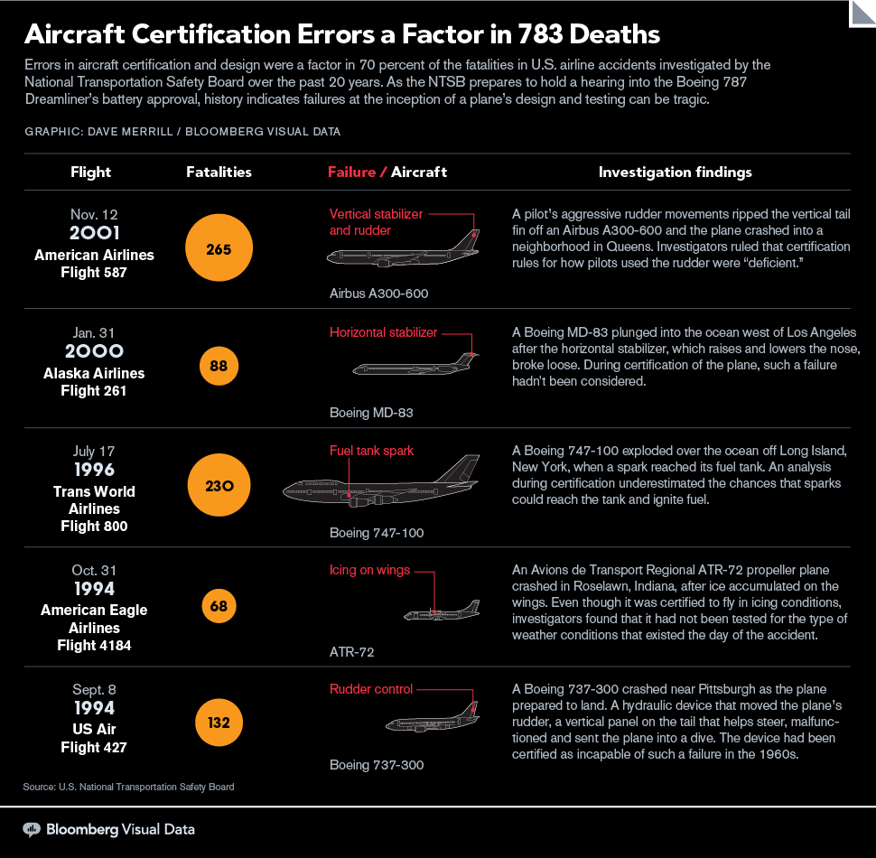 Aircraft Certification Errors Factor In 783 Deaths