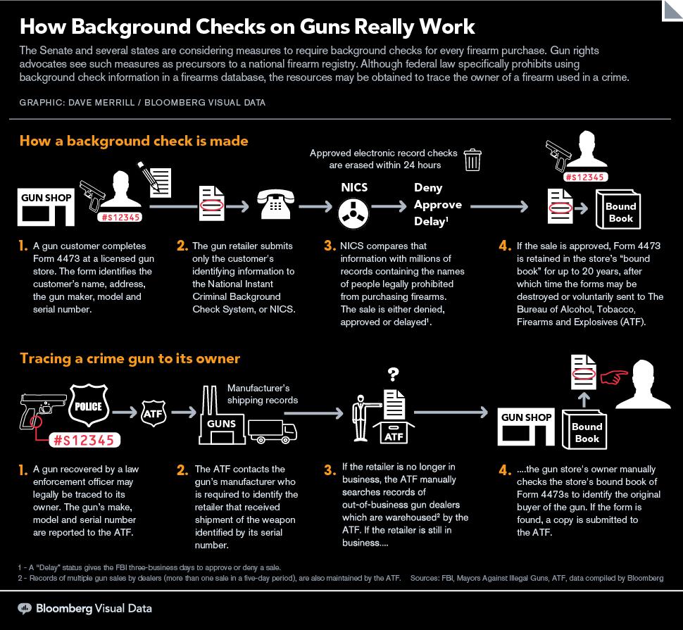 How Background Checks for Guns Really Work