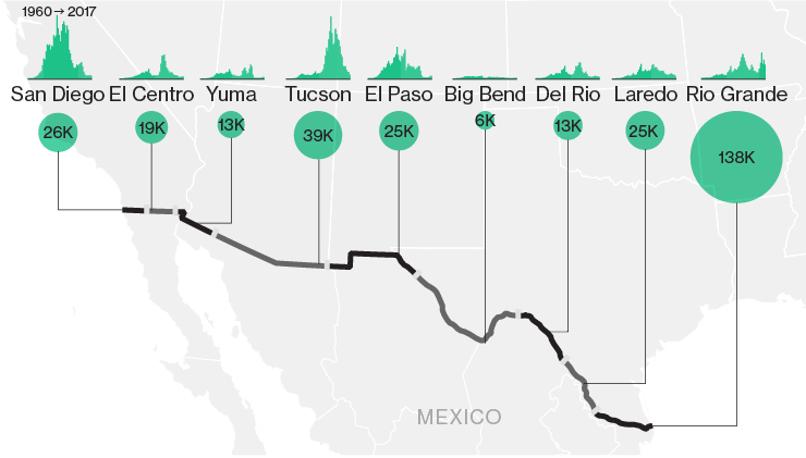 Trump\'s Wall with Mexico - How many people cross illegally into the ...
