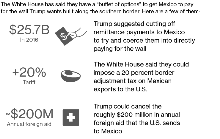 Trumps Wall With Mexico: If Mexico doesn't pay for a wall, who would?