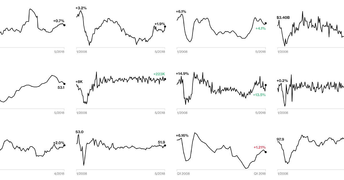 The 12 Global Economic Indicators to Watch