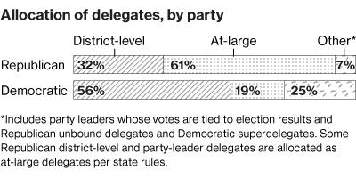 Delegate Count Tracker - Delegates and superdelegates