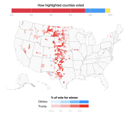 but that didn t matter the rural vote came out in force for trump clinton received less than 30 percent of the vote in counties with less than 20 000